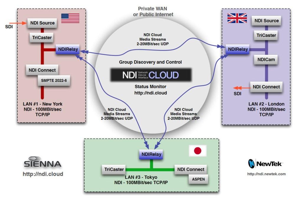 NewTek NDI for Cloud by Sienna