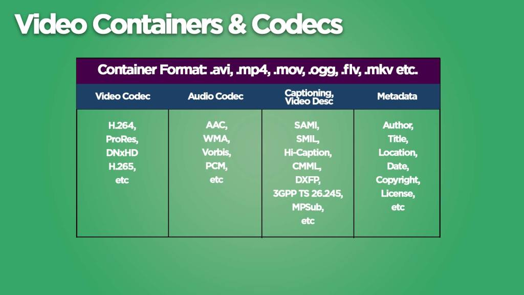 Video Containers & Codec - how to export after effects to mp4