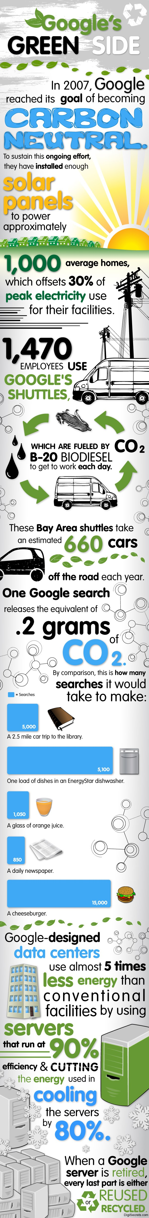 Google-Green-Side-Infographic