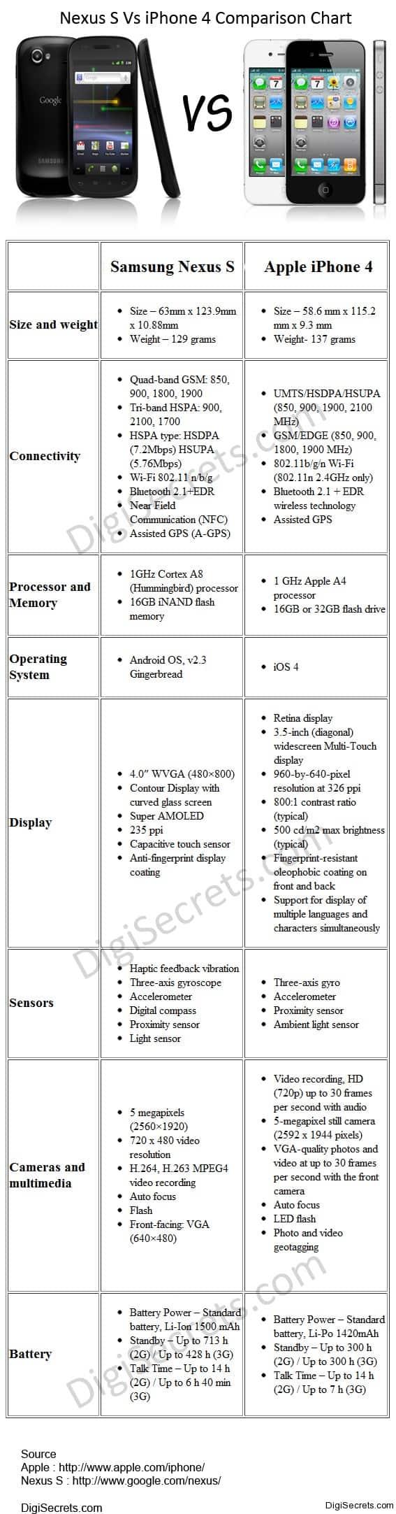 Samsung Google Nexus S Vs iPhone 4 - Comparison