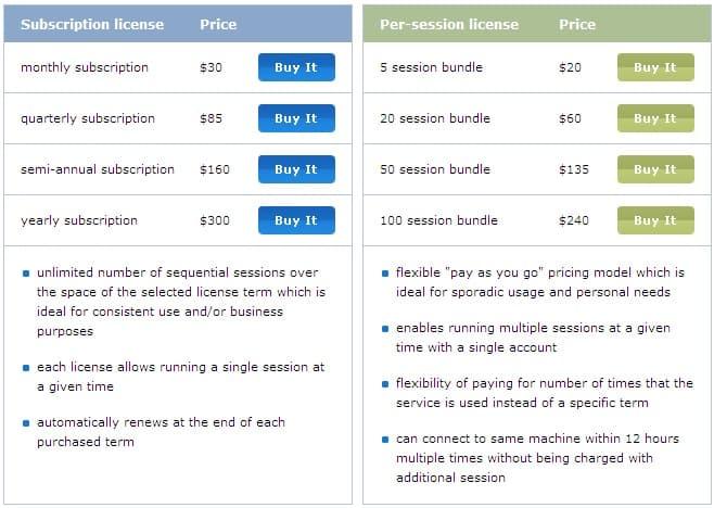 Techinline Remote Desktop - Price