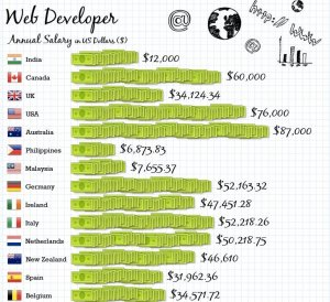 Web Developer Annual Salary Around the Word