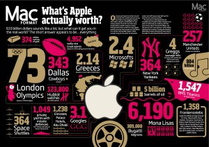 Whats Apple actually worth