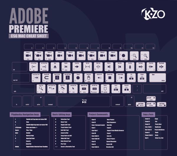 Adobe Premier CS6 Hot Keys (Infographic), By KZO Innovations