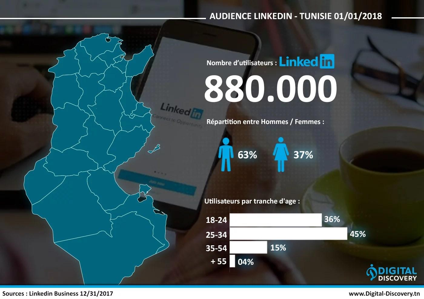 chiffres clés des réseaux sociaux Tunisie 2018 linkedin
