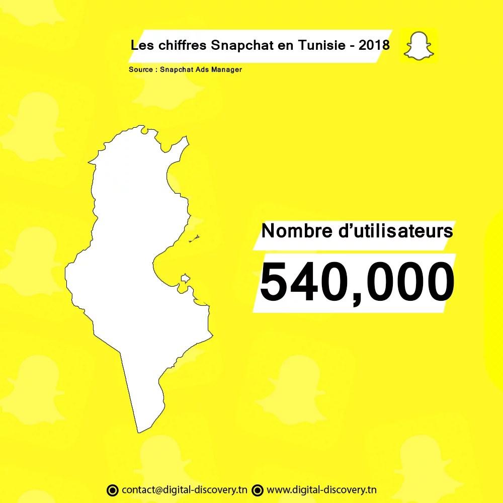 Snapchat chiffres statstiques tunisie 2018 utilisateurs