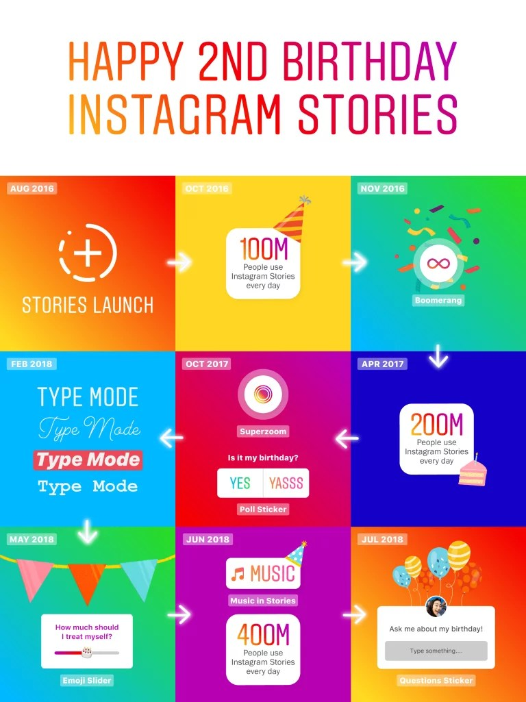 Digital-Discovery-instagram-stories-history 2 years