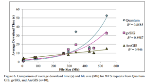 download speed and file sizes in ESRI and open source GIS products for desktop