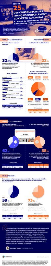 Infographie_etude_Kameleoon