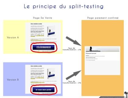 Le-principe-du-split-testing