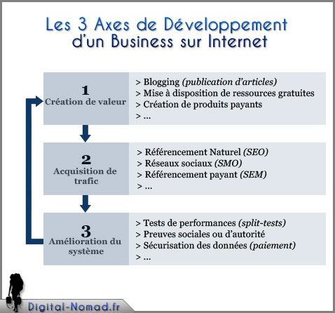 Développer son business web