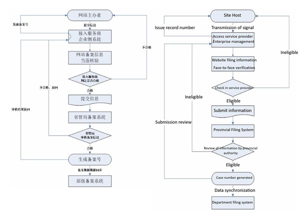 quá trình đăng ký ICP digital marketing Trung Quốc | Digital 38