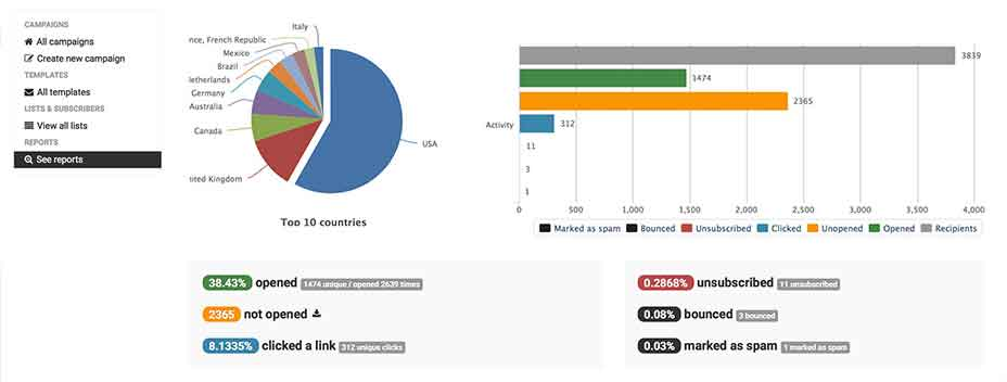 Sendy Report Dashboard - Email Marketing
