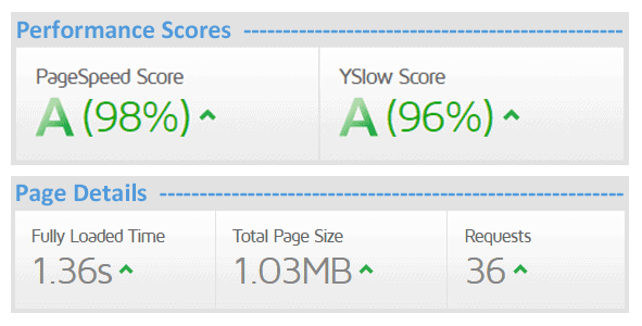 WordPress Speed Optimization Services Report (After)