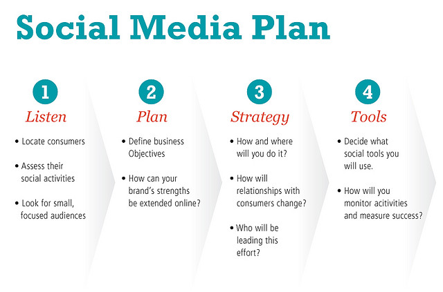 A Sample Social Media Marketing Business Plan Template