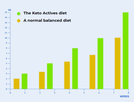 How Keto Actives is better than other brands