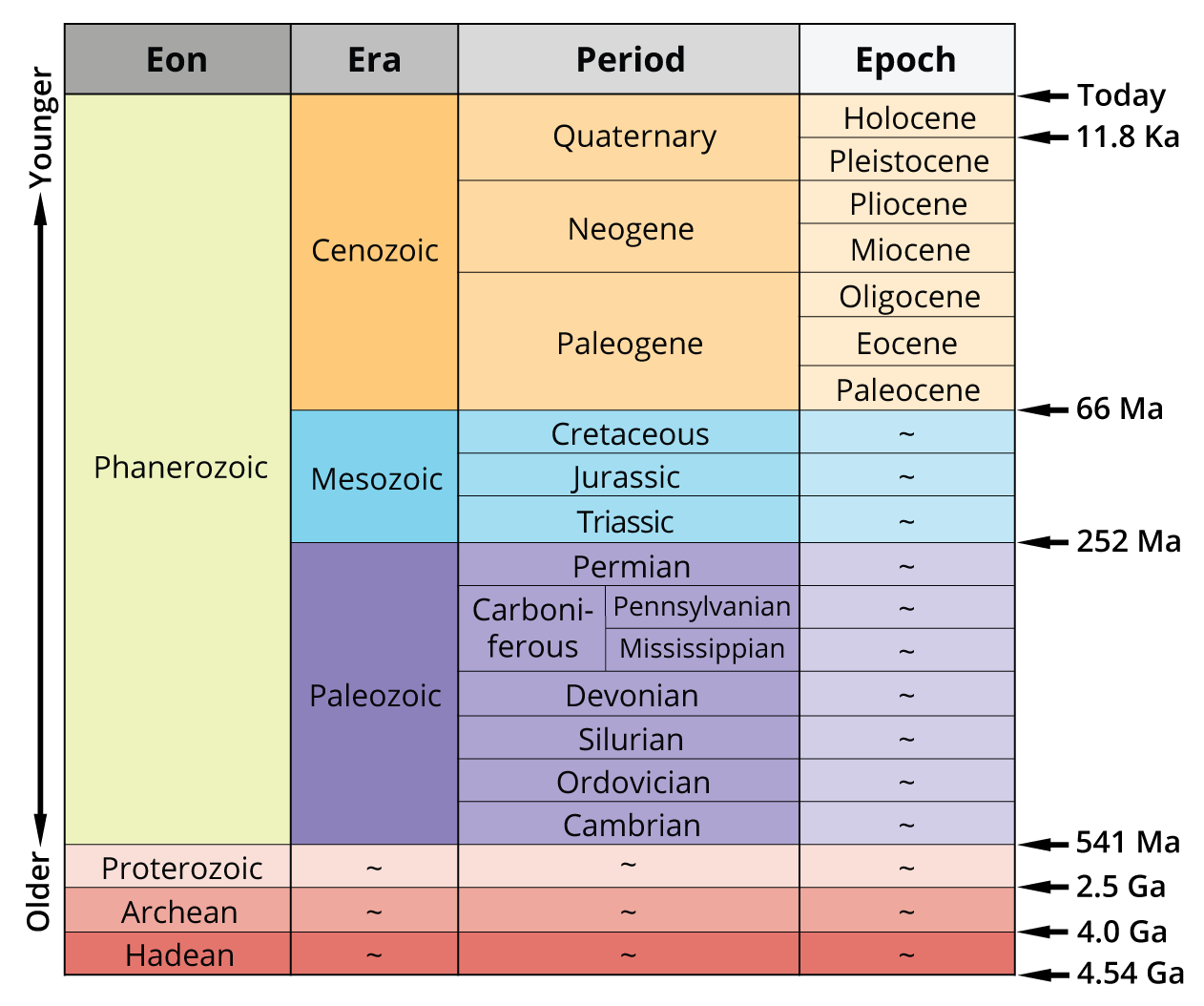 Relative Age Dating Of Geologic Cross Sections