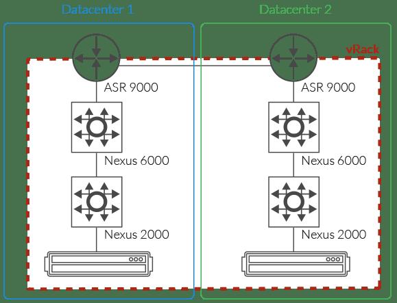 schema-connexion-serveur-vrack