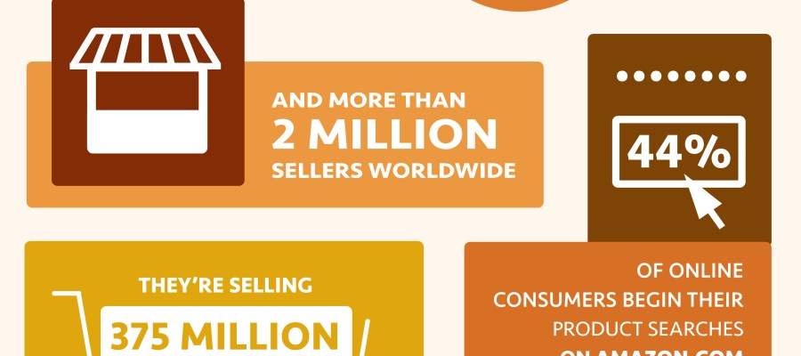Amazon by the Numbers infographic