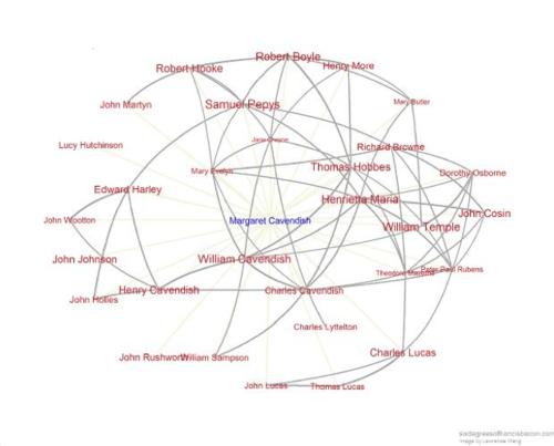 Social Network Visualization for Margaret Cavendish