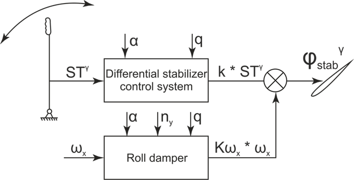 Lateral channel stabilizer control schematic block diagram