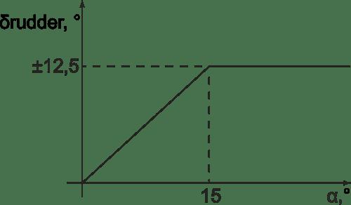 Rudder – AoA diagram