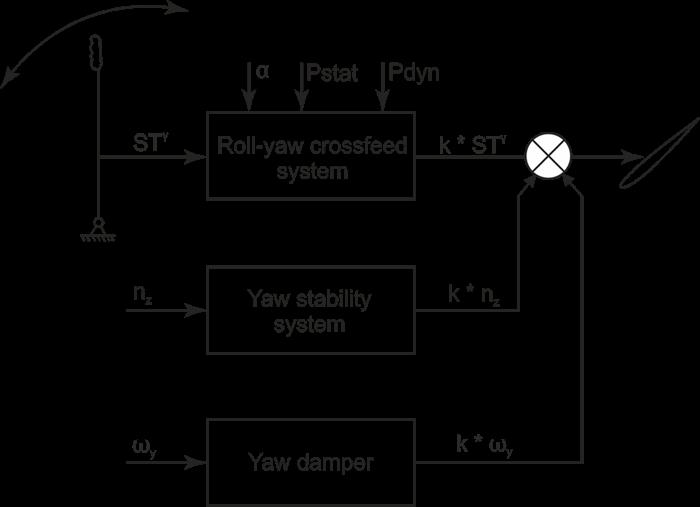 Directional channel rudder control schematic block diagram