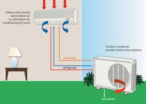 The Technology Behind Air Conditioning Units