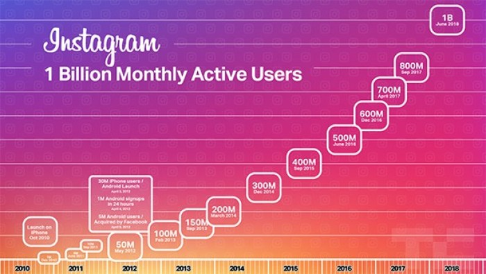 One Billion Monthly Active Instagram Users
