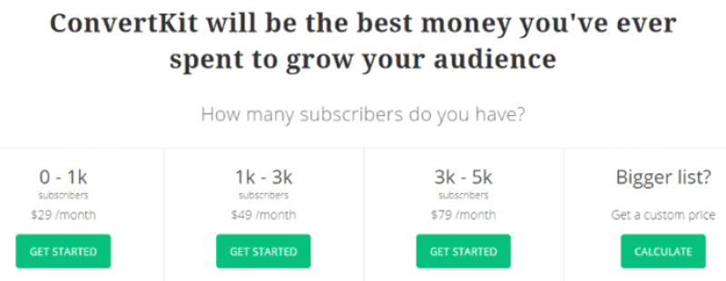 convertkit prices are affordable