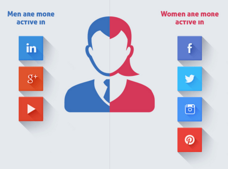 social-media-marketing-gender-split