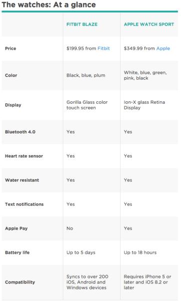 Fitbit vs Apple