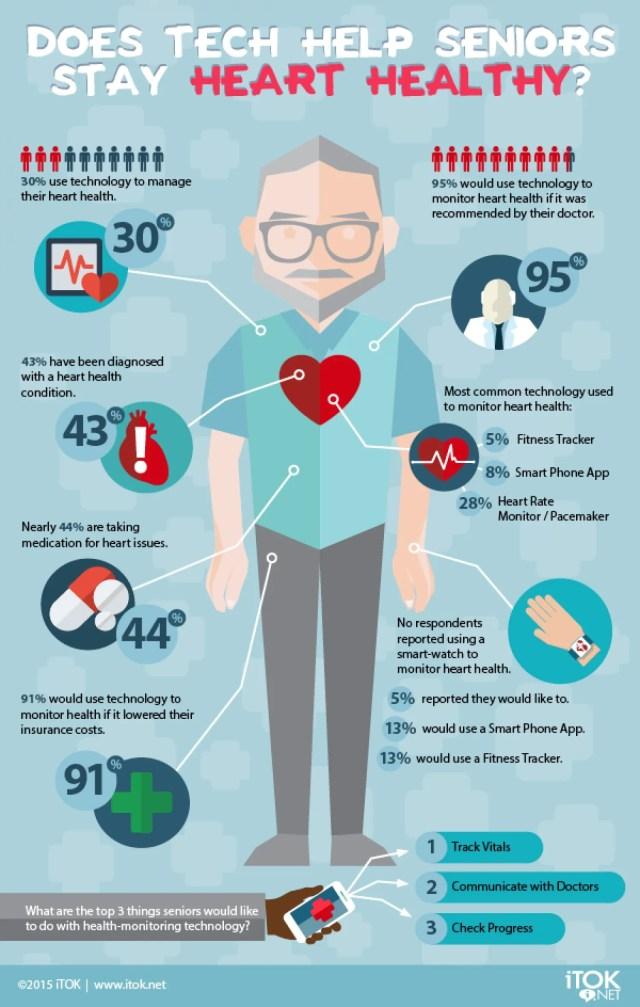 tech and health