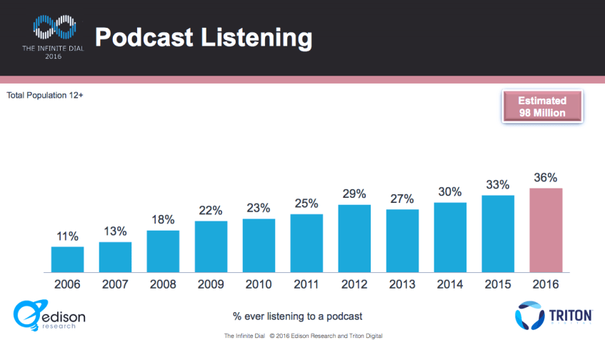 podcasting monthly numbers