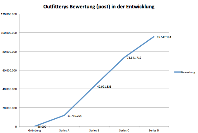 Outfittery, Bewertung, Curated Shopping