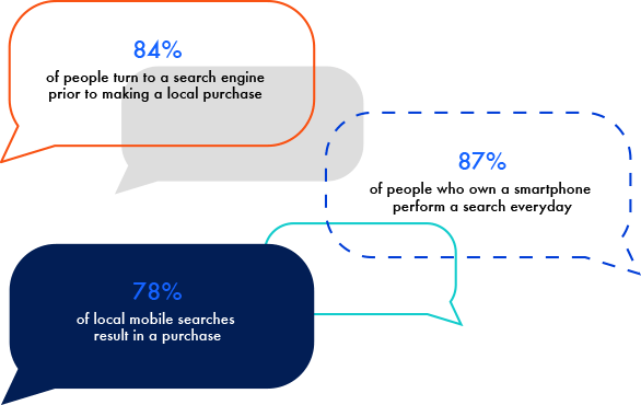 Why SEO and Search Engine Optimization is Important