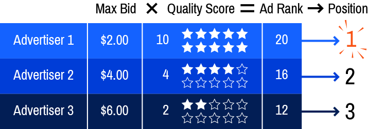 Digital Logic Google Quality Score