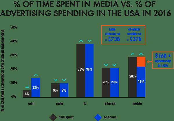 Digital Logic Percent of Time Spent In Digital Media