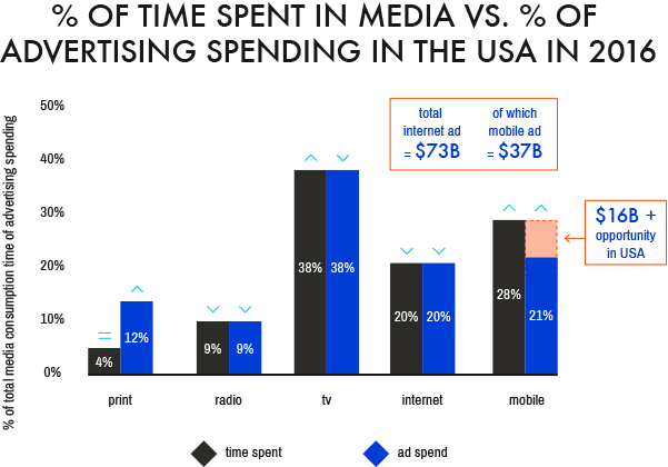 How Much Should Businesses Spend for Online Video Marketing Services