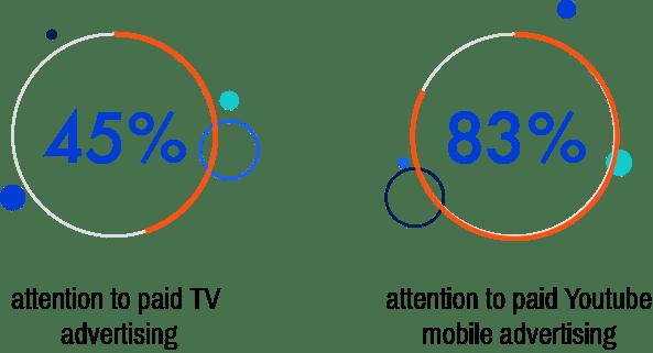 Online Video Advertising Services in Shreveport Louisiana