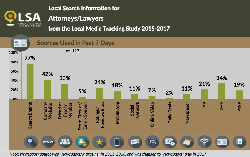 How People Find A Law Firm and Local Attorney Source LSA Study