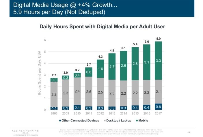 law firm marketing trends and time spent with media via Kleiner perkins 2018 trends report