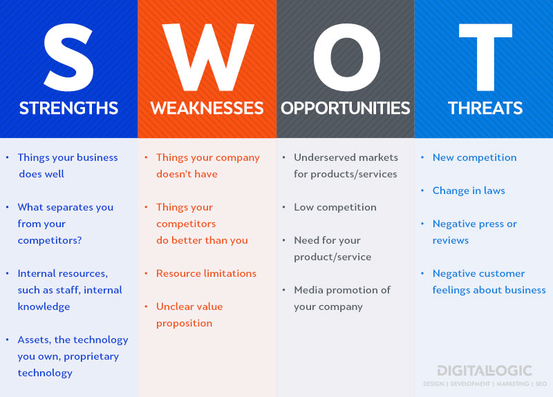 swot analytis chart for how to write a marketing plan
