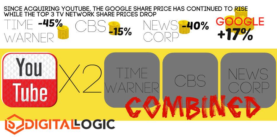 youtube vs tv ads