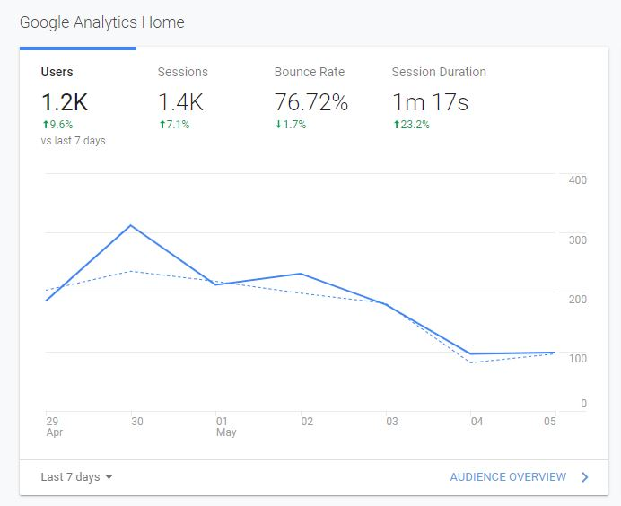 google analytics tutoial