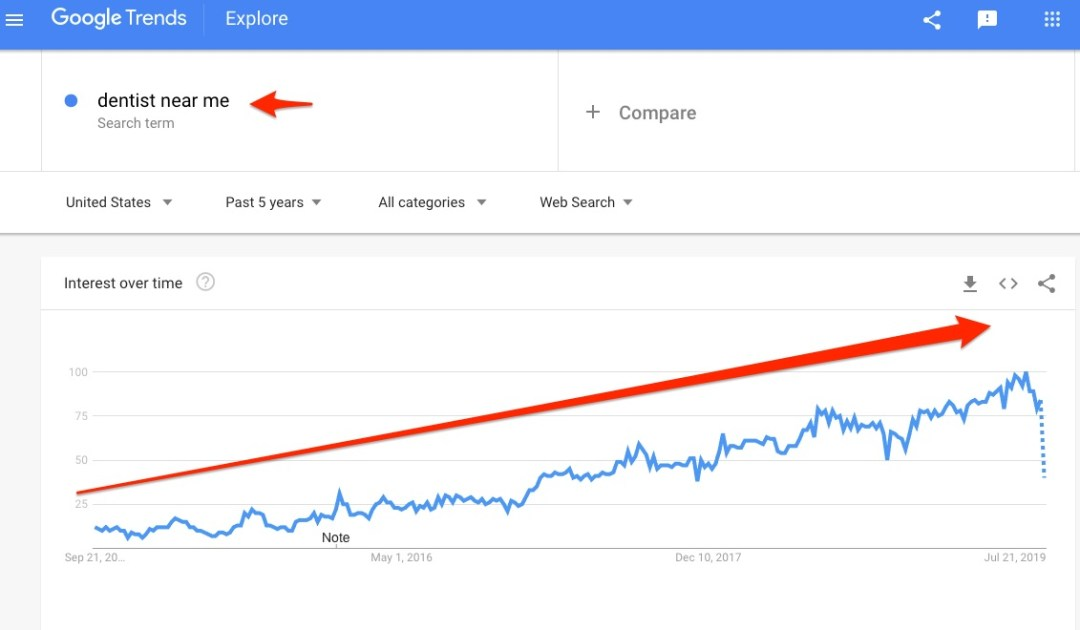 dental marketing and dentist near me search volume on google over the last 5 years
