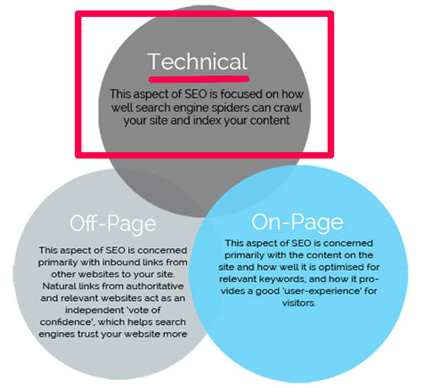 Graphic showing the three types of SEO