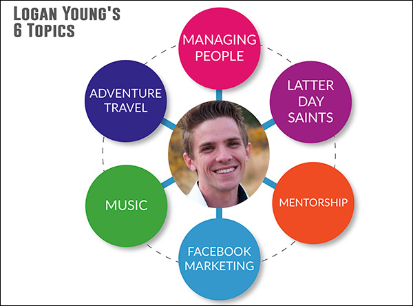 An example of a topic wheel with Logan Young's 6 topics  14 Digital Marketing Experts Share Their Marketing Home Run of 2018 digital marketing home run img17