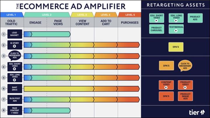 The Ecomm Ad Amplifier™