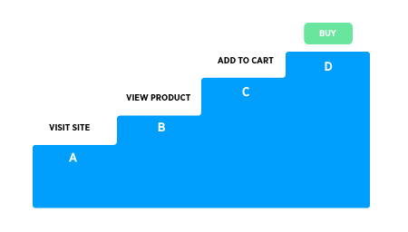 graphic of the steps to closing a sale